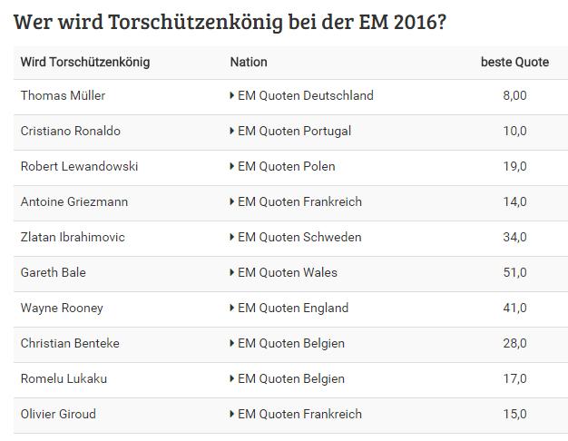Wer wird Torschützenkönig der EM 2016?